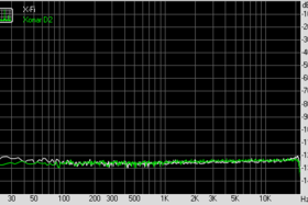 Noise Level (bei 44,1 KHz, 16 Bit)