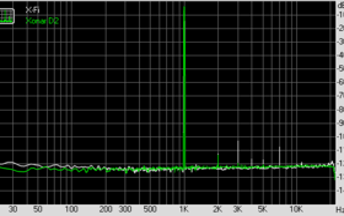 THD + Noise (bei 44,1 KHz, 16 Bit)