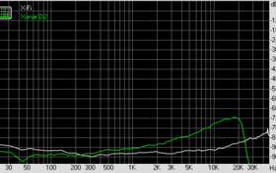 Stereo Crosstalk (bei 96 KHz, 24 Bit)