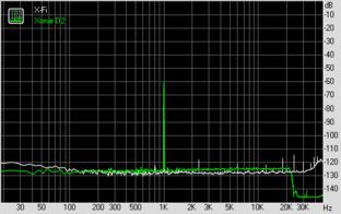 Dynamic Range (bei 96 KHz, 24 Bit)