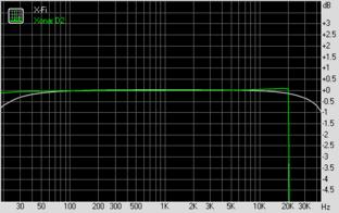 Frequency Response (bei 96 KHz, 24 Bit)