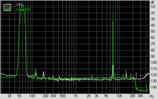 Intermodulation Distortion (bei 96 KHz, 24 Bit)