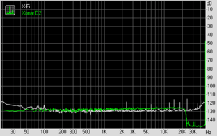 Noise Level (bei 96 KHz, 24 Bit)