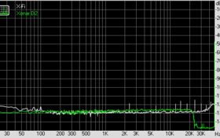 Noise Level (bei 96 KHz, 24 Bit)