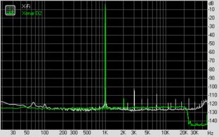 THD + Noise (bei 96 KHz, 24 Bit)