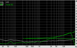 Stereo Crosstalk (bei 192 KHz, 24 Bit)