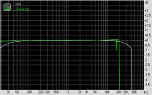 Frequency Response (bei 192 KHz, 24 Bit)