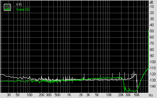 Noise Level (bei 192 KHz, 24 Bit)