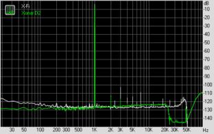 THD + Noise (bei 192 KHz, 24 Bit)