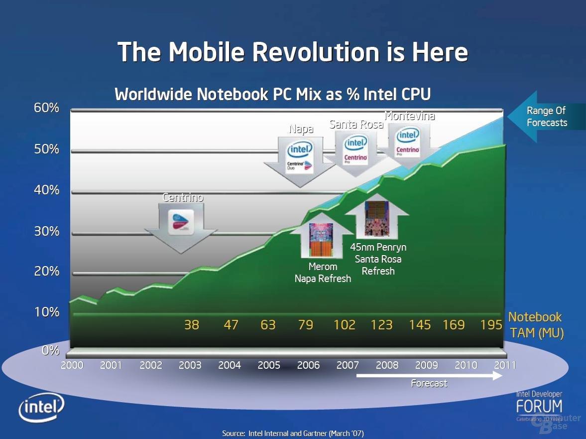Notebook Revolution – Notebooks überholen Desktops im Jahr 2009