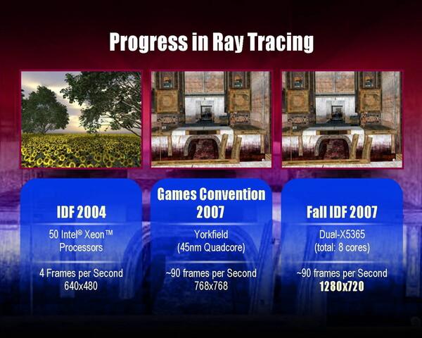 Fortschritt der Raytracing-Performance seit 2004