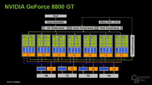 G92-Architektur