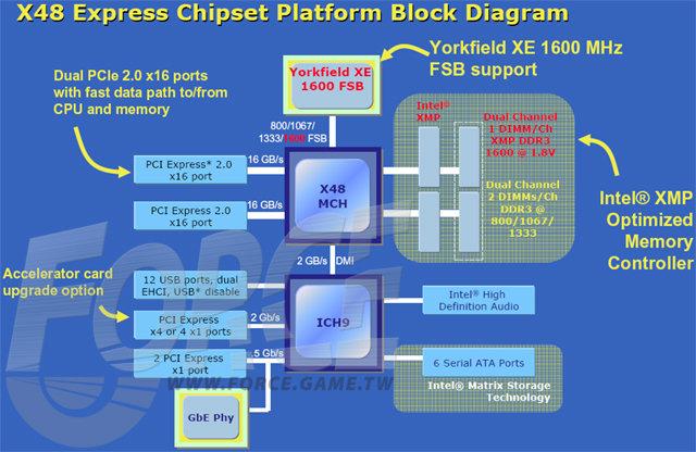 Blockdiagramm Intel X48