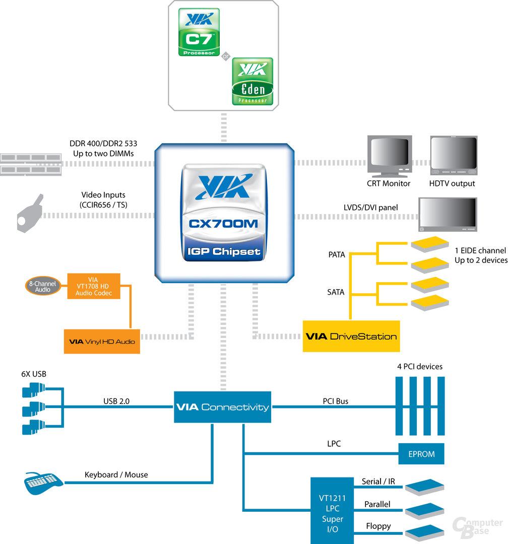 VIA CX700M(2) Blockdiagramm