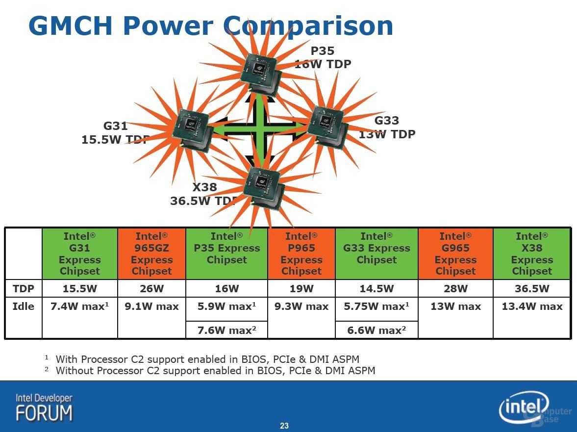 Intel Bearlake-Chipsätze Stromverbrauch Überblick
