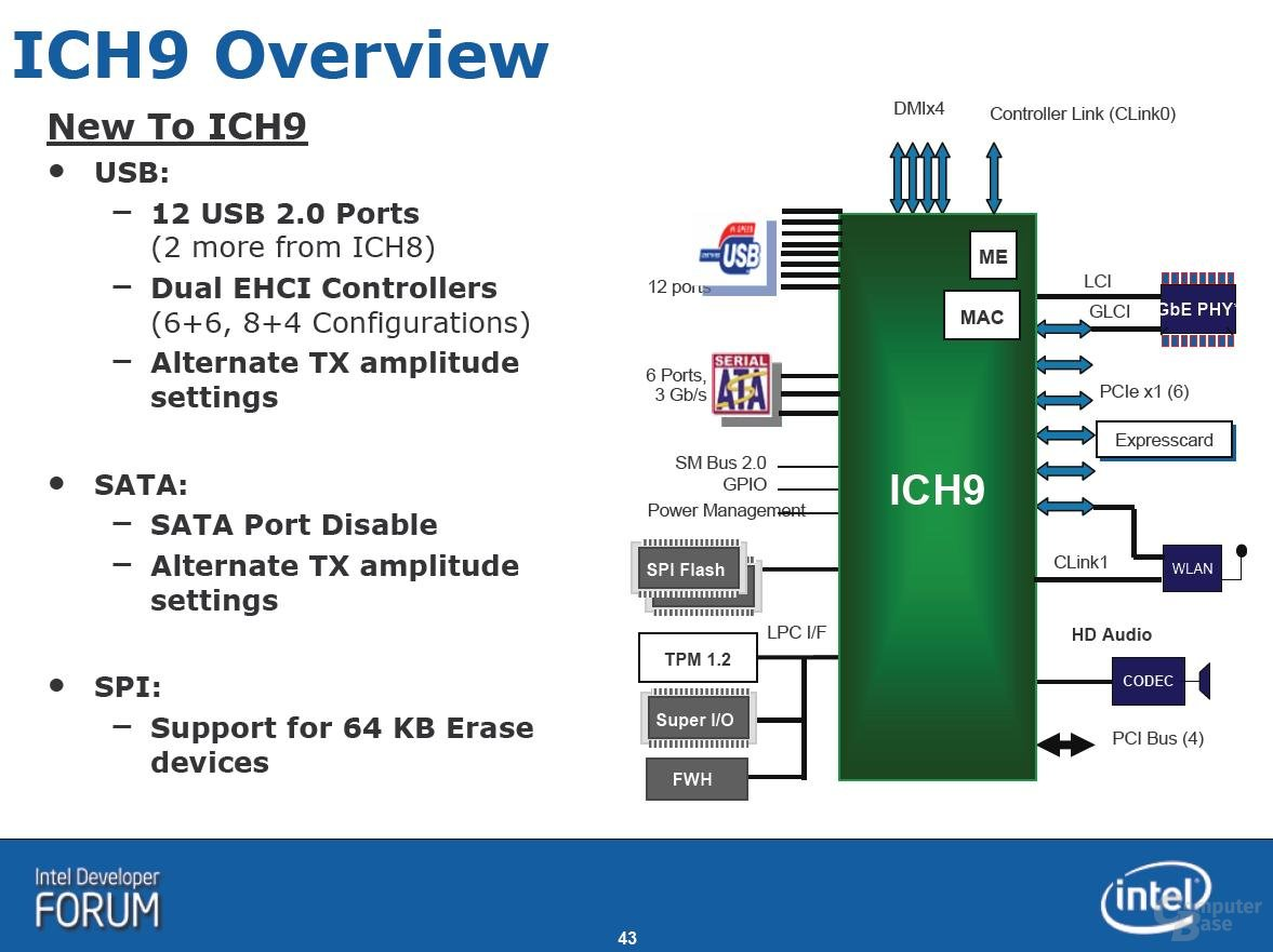Intel ICH9 im Überblick
