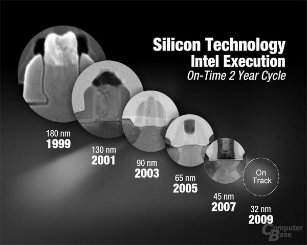 Intel Siliziumtechnologie – Überblick