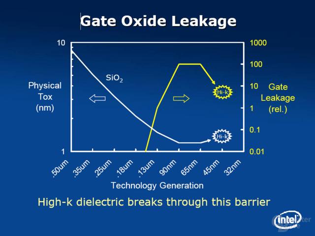 P1266 – Gate Oxid Dicke und Leakage