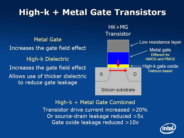 P1266 – High-K Metal Gate Transistor