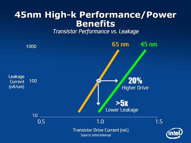 P1266 – 45 nm High-k Performance Power Benefits