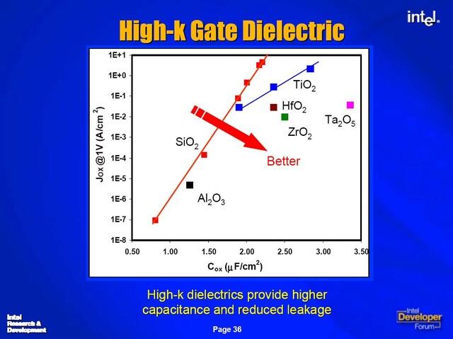 P1266 – Forschungsergebnisse für High-k Gate Dielektrika
