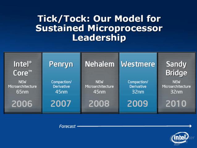 Intel Tick-Tock-Modell