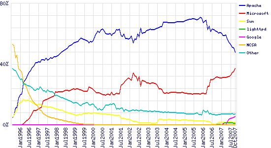 Verteilung der Webserver im Jahresvergleich