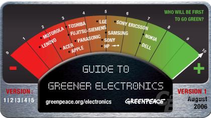 Greenpeace Umwelt-Rating August 2006