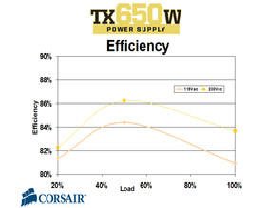 CMPSU-650TX Effizienz