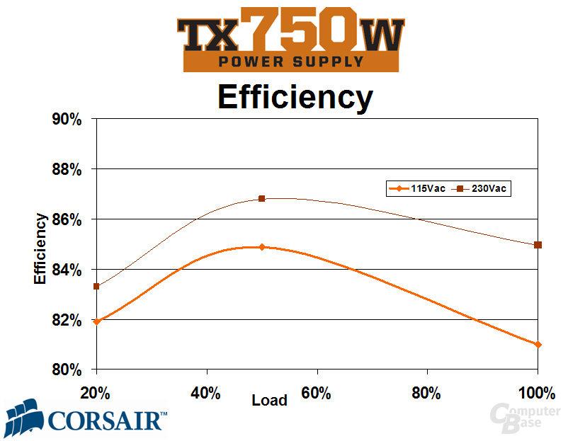 CMPSU-750TX Effizienz