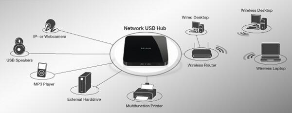 Schema des USB-Hubs im Netzwerk