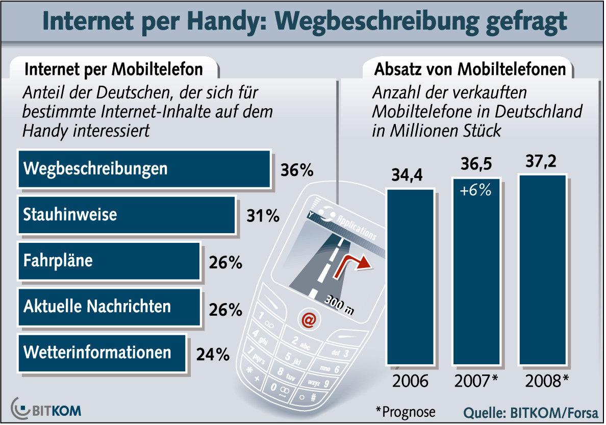 Handy-Übersicht, Bitkom