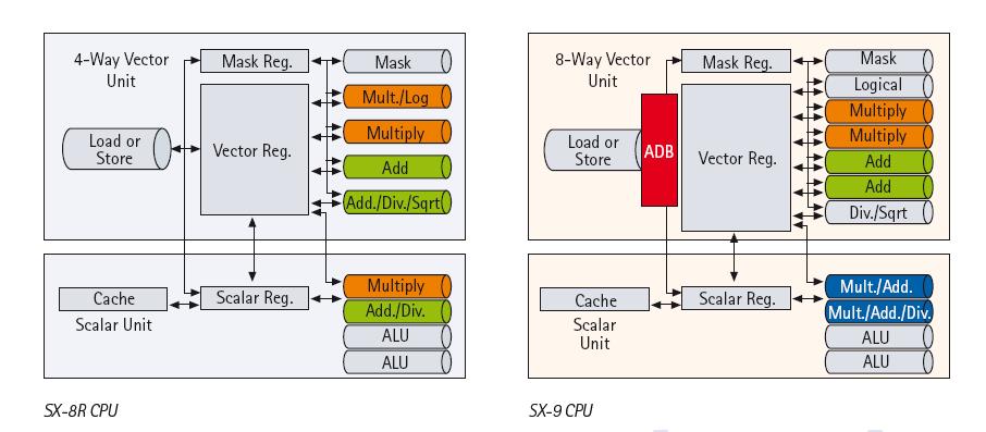 NEC SX-9 und SX-8R im Vergleich