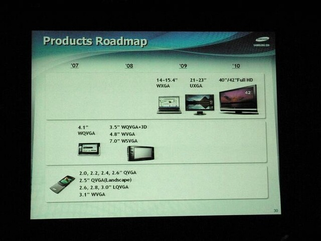 Samsungs OLED-Roadmap
