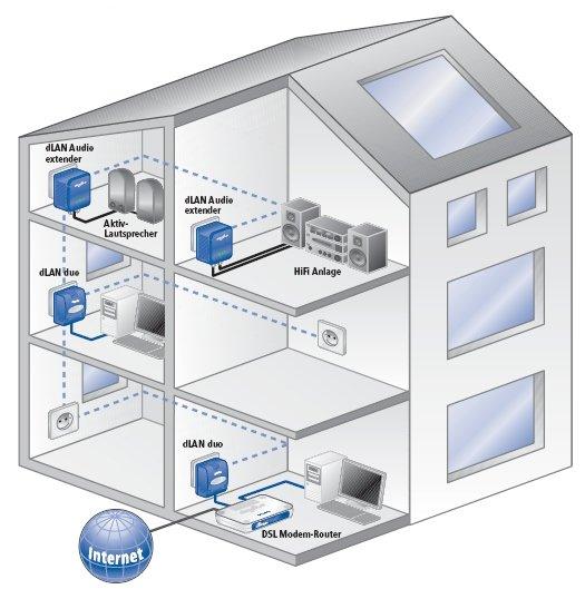 dLAN-Netzwerk mit Audio extender