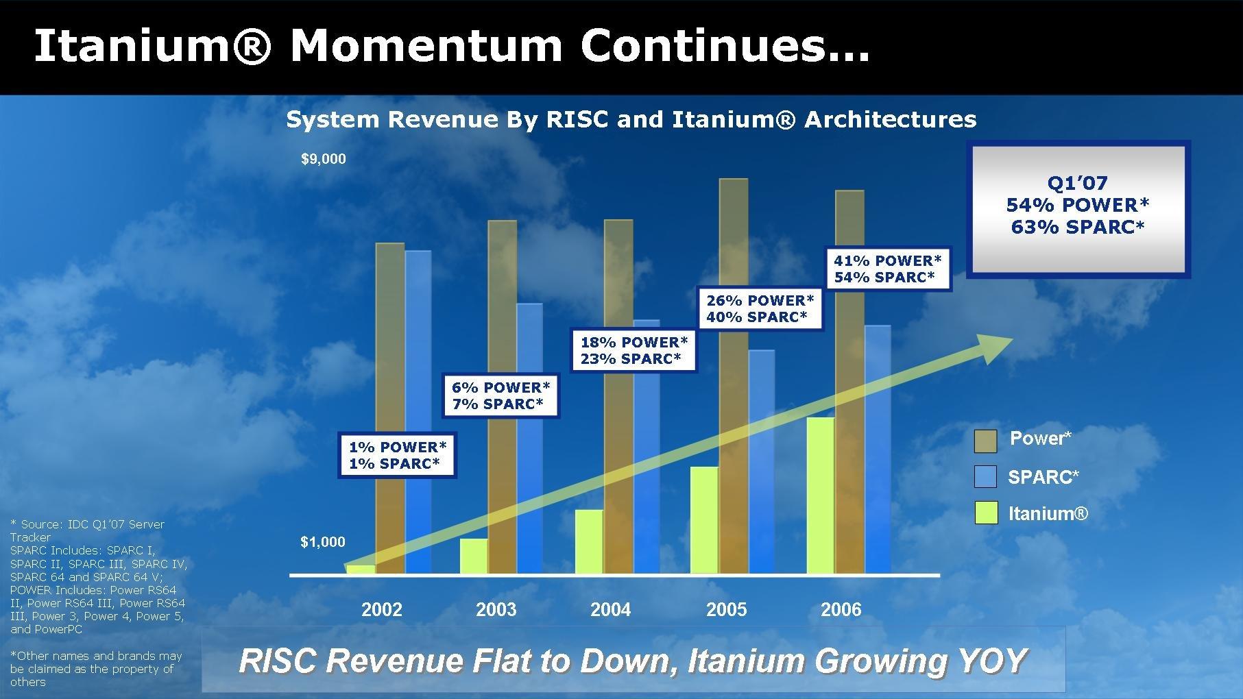 Itanium – der Umsatz (mit kompletten Systemen) steigt