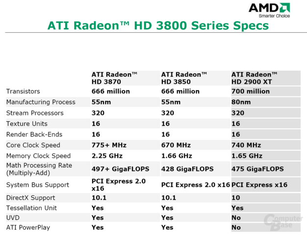 Radeon HD 3800 Series Spezifikationen