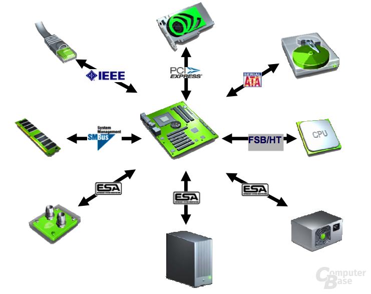 Nvidia Enthusiast System Architecture
