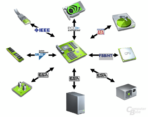 Nvidia Enthusiast System Architecture