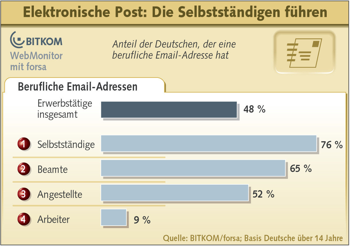 Email-Nutzung am Arbeitsplatz