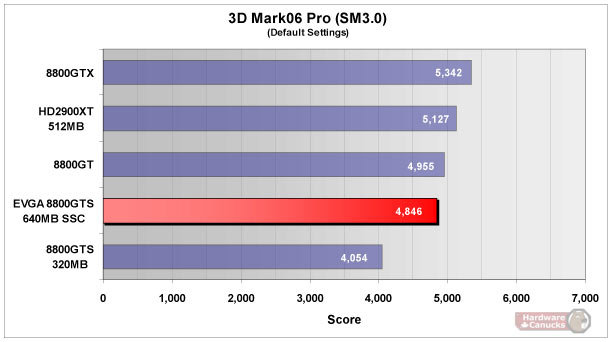 Synthetische Benchmarks