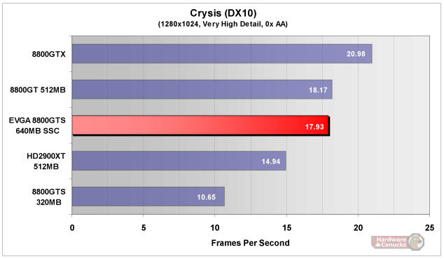 Direct3D-10-Benchmarks