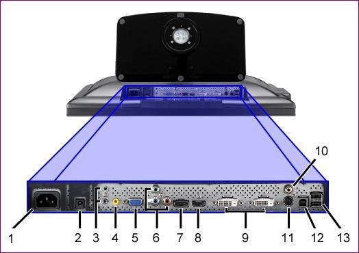 Dell 3008WFP – Anschlüsse