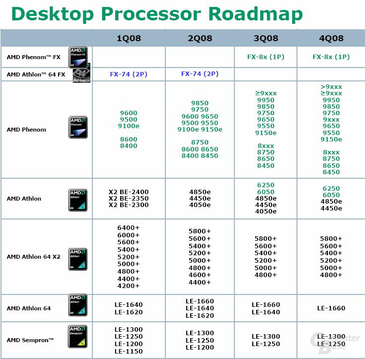 Komplette AMD-Roadmap