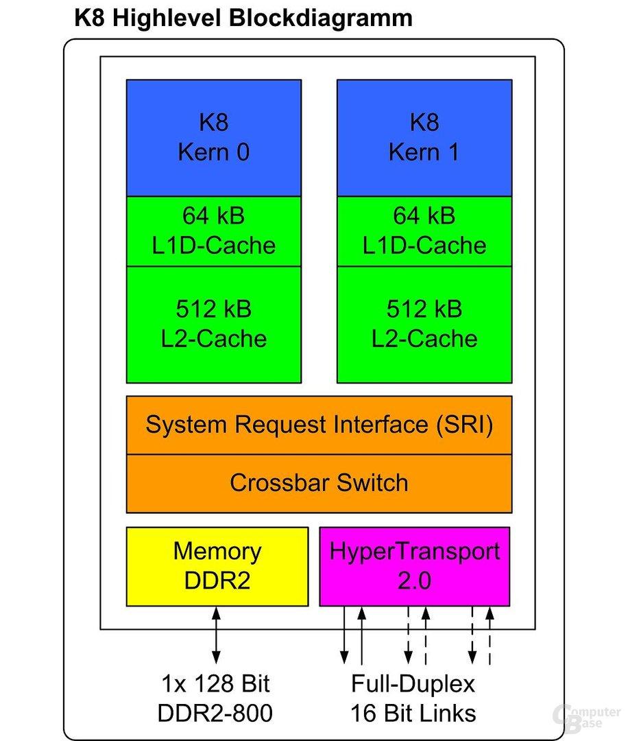 Blockdiagramm des K8
