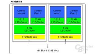 Blockdiagramm eines Kentsfield