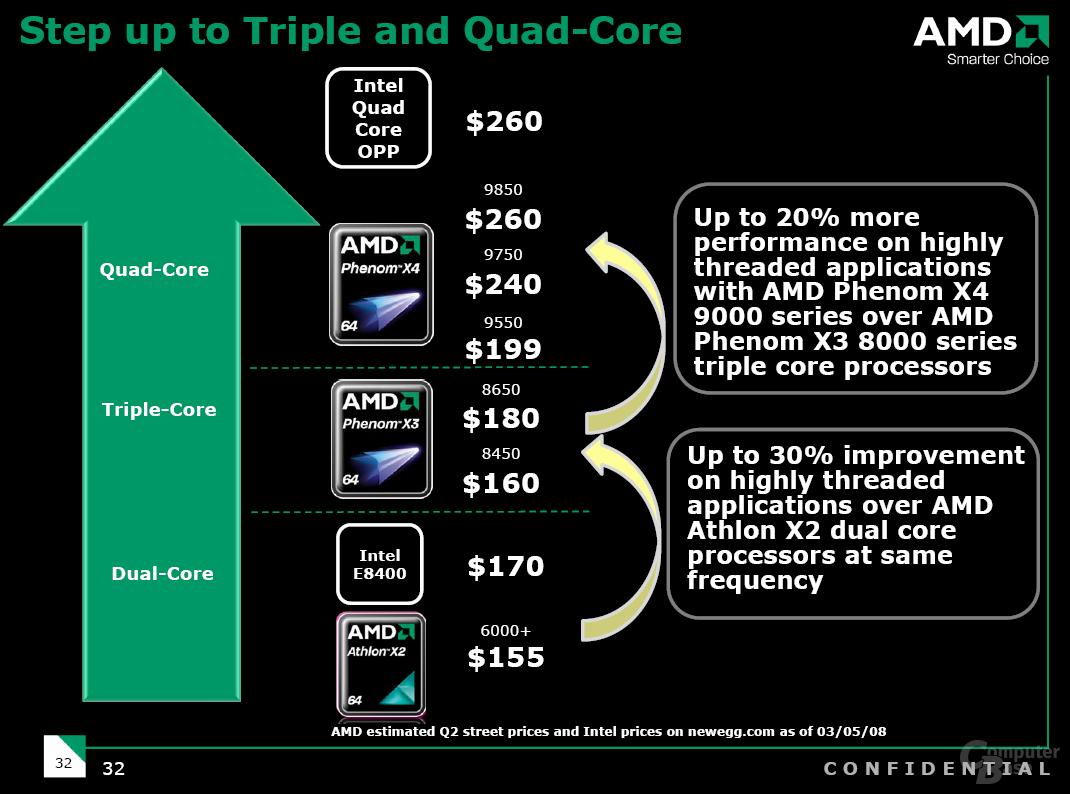 Erwartete Preise von AMD für das 2. Quartal