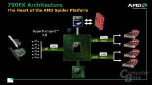 790FX Chipsatz-Diagramm