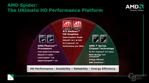 AMD Spider Plattform