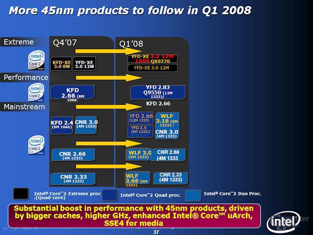 Intel-Roadmap für das erste Quartal 2008